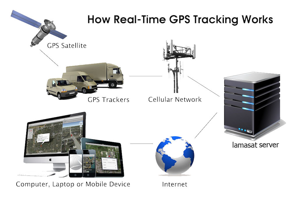 Gps Tracking Systems >> Lamasatbh Electronics And Intelligent Home Appliances Audio